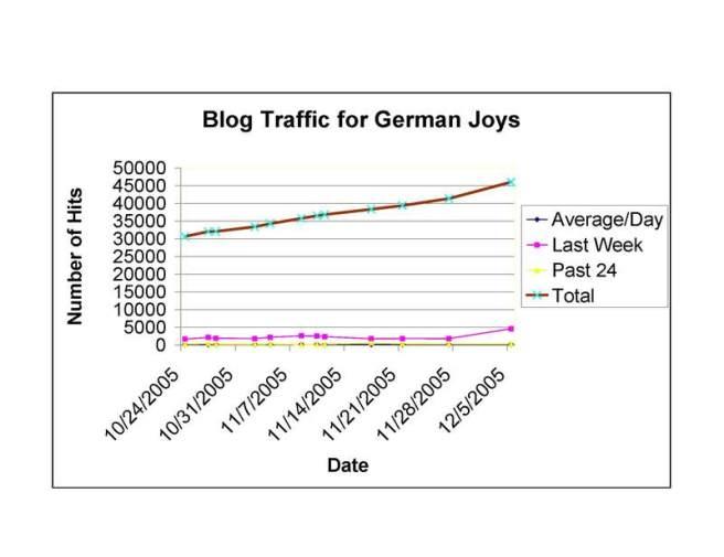 Blog_stats_new_6