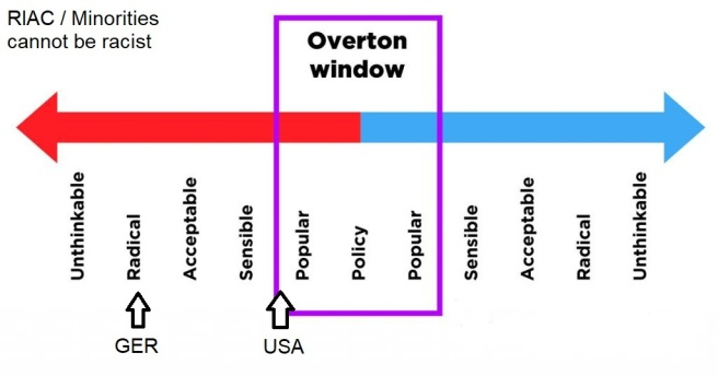 Overton Window
